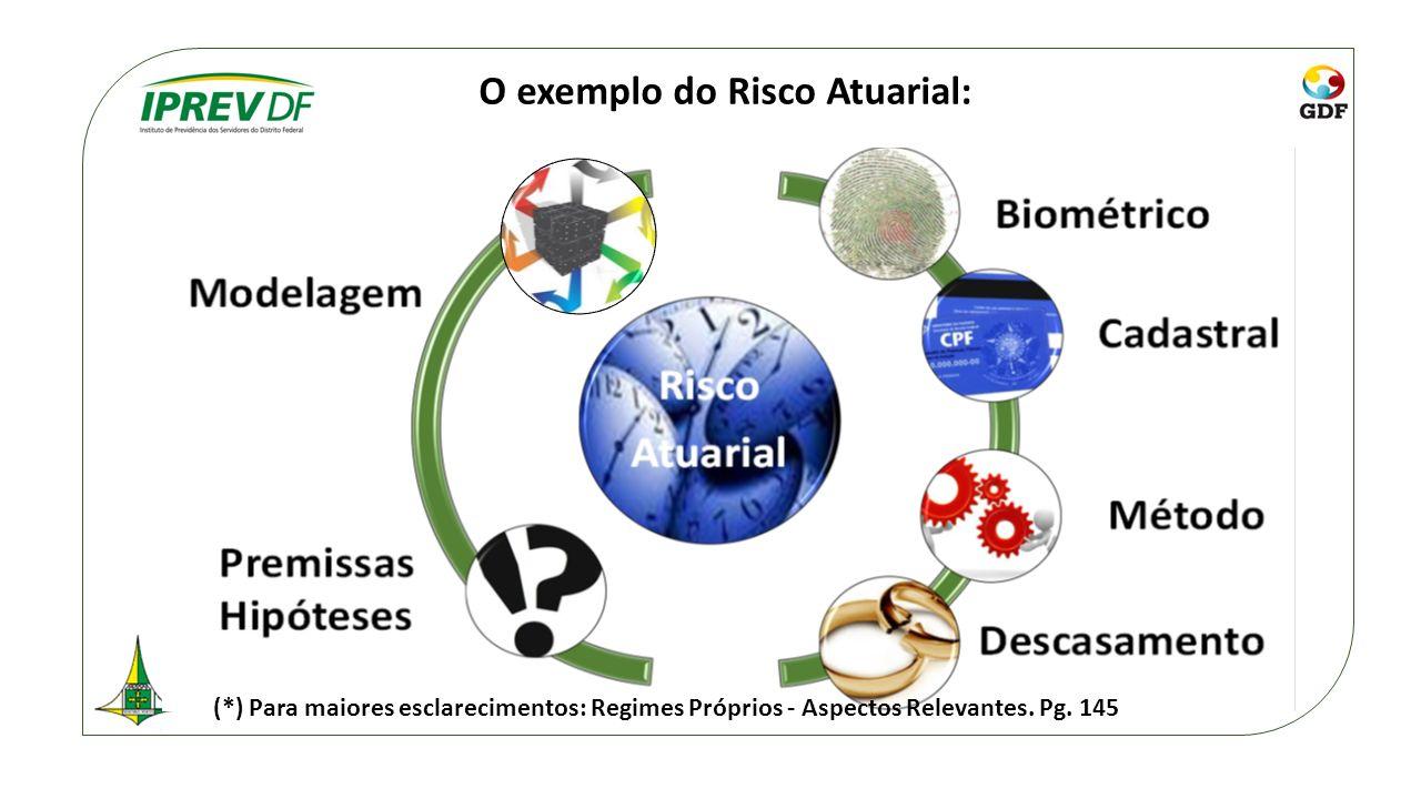 O exemplo do Risco Atuarial: (*) Para maiores esclarecimentos: Regimes Próprios - Aspectos Relevantes. Pg. 145