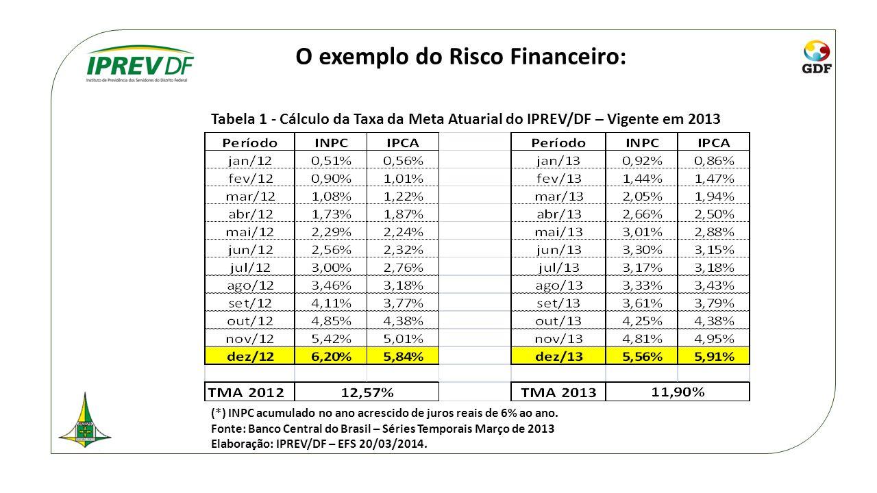 O exemplo do Risco Financeiro: Tabela 1 - Cálculo da Taxa da Meta Atuarial do IPREV/DF – Vigente em 2013 (*) INPC acumulado no ano acrescido de juros