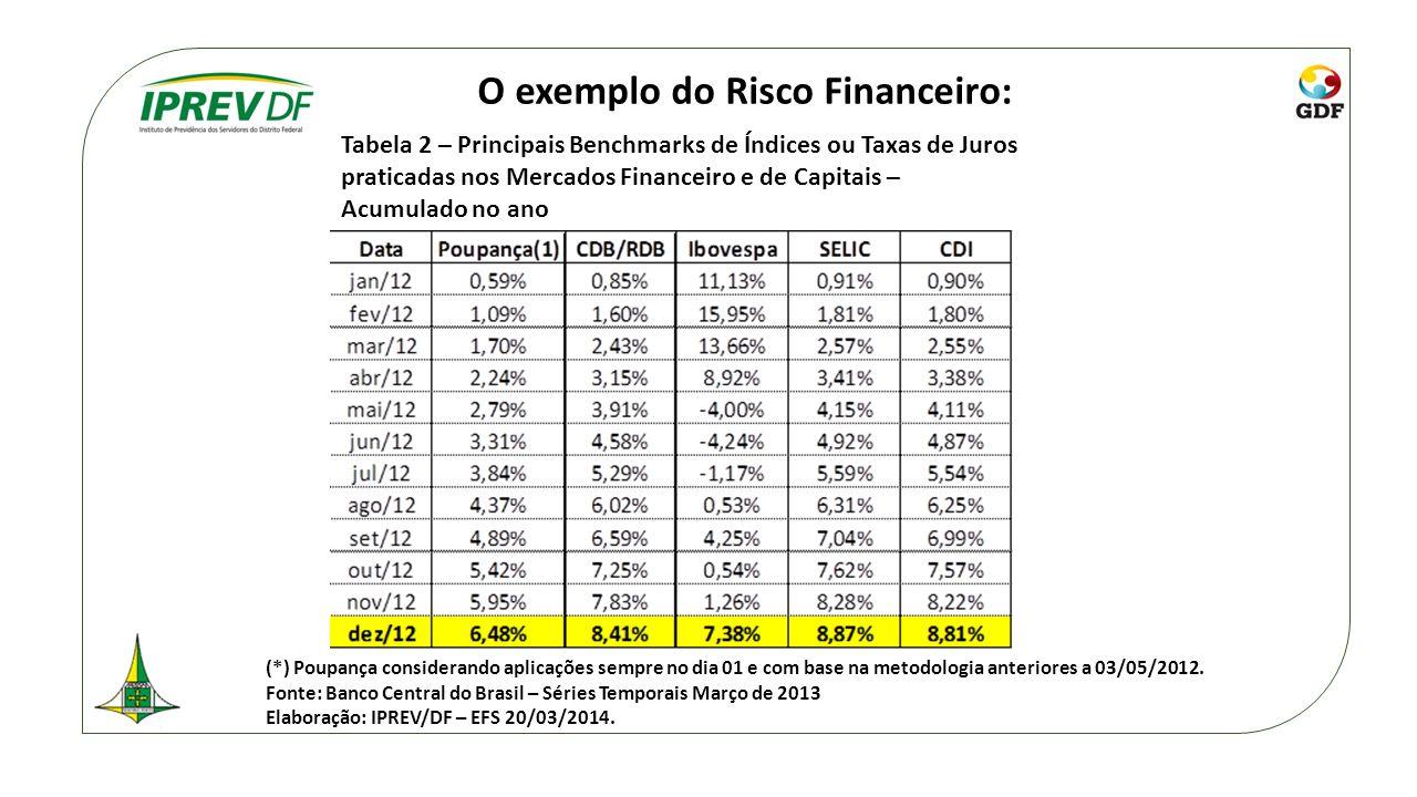 O exemplo do Risco Financeiro: (*) Poupança considerando aplicações sempre no dia 01 e com base na metodologia anteriores a 03/05/2012. Fonte: Banco C