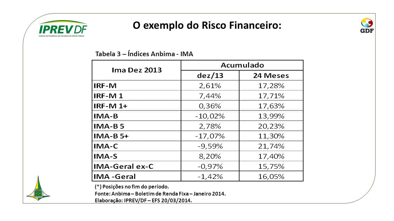 O exemplo do Risco Financeiro: Tabela 3 – Índices Anbima - IMA (*) Posições no fim do período. Fonte: Anbima – Boletim de Renda Fixa – Janeiro 2014. E