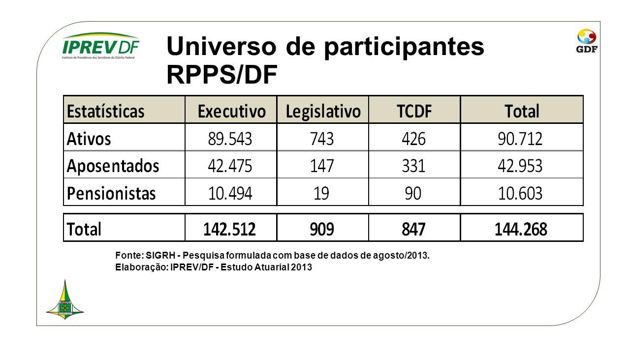 Universo de participantes RPPS/DF Fonte: SIGRH - Pesquisa formulada com base de dados de agosto/2013. Elaboração: IPREV/DF - Estudo Atuarial 2013