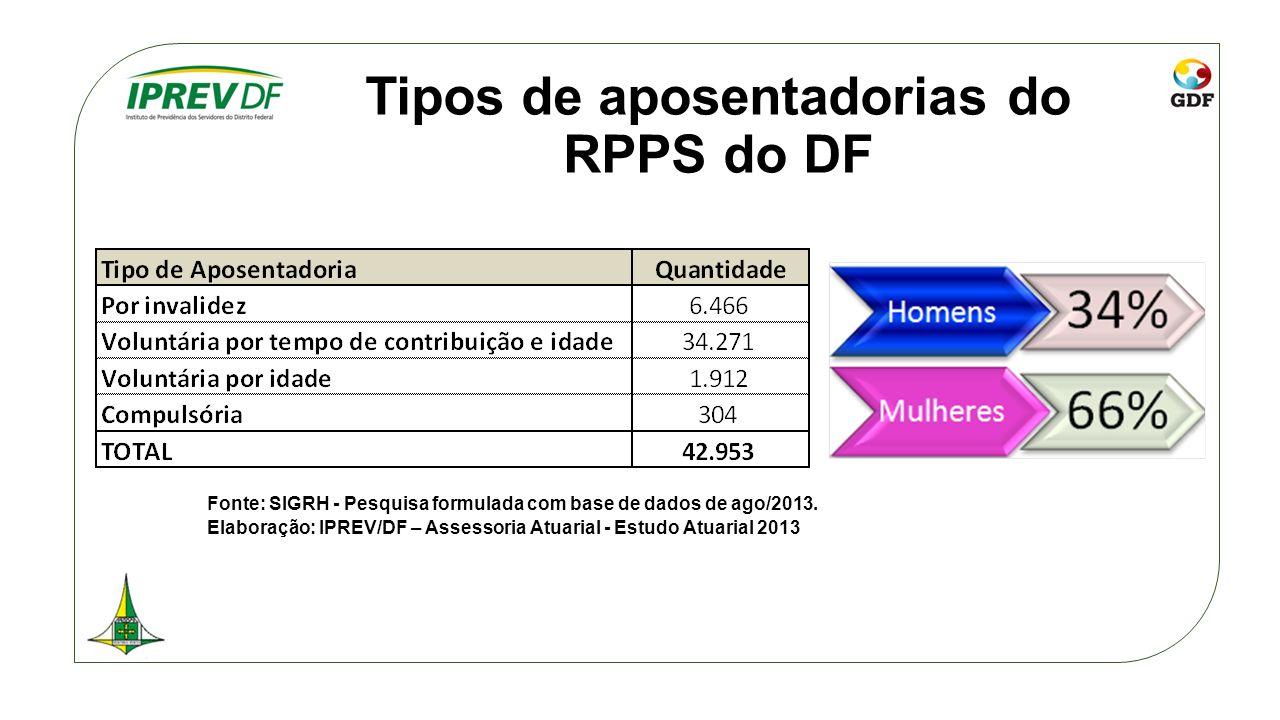 Tipos de aposentadorias do RPPS do DF Fonte: SIGRH - Pesquisa formulada com base de dados de ago/2013. Elaboração: IPREV/DF – Assessoria Atuarial - Es