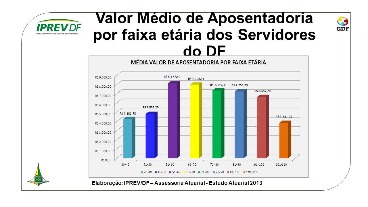 Valor Médio de Aposentadoria por faixa etária dos Servidores do DF Elaboração: IPREV/DF – Assessoria Atuarial - Estudo Atuarial 2013
