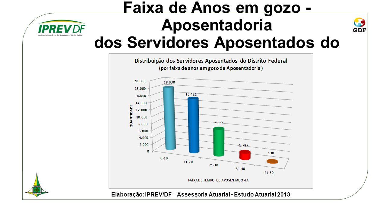 Faixa de Anos em gozo - Aposentadoria dos Servidores Aposentados do DF Elaboração: IPREV/DF – Assessoria Atuarial - Estudo Atuarial 2013