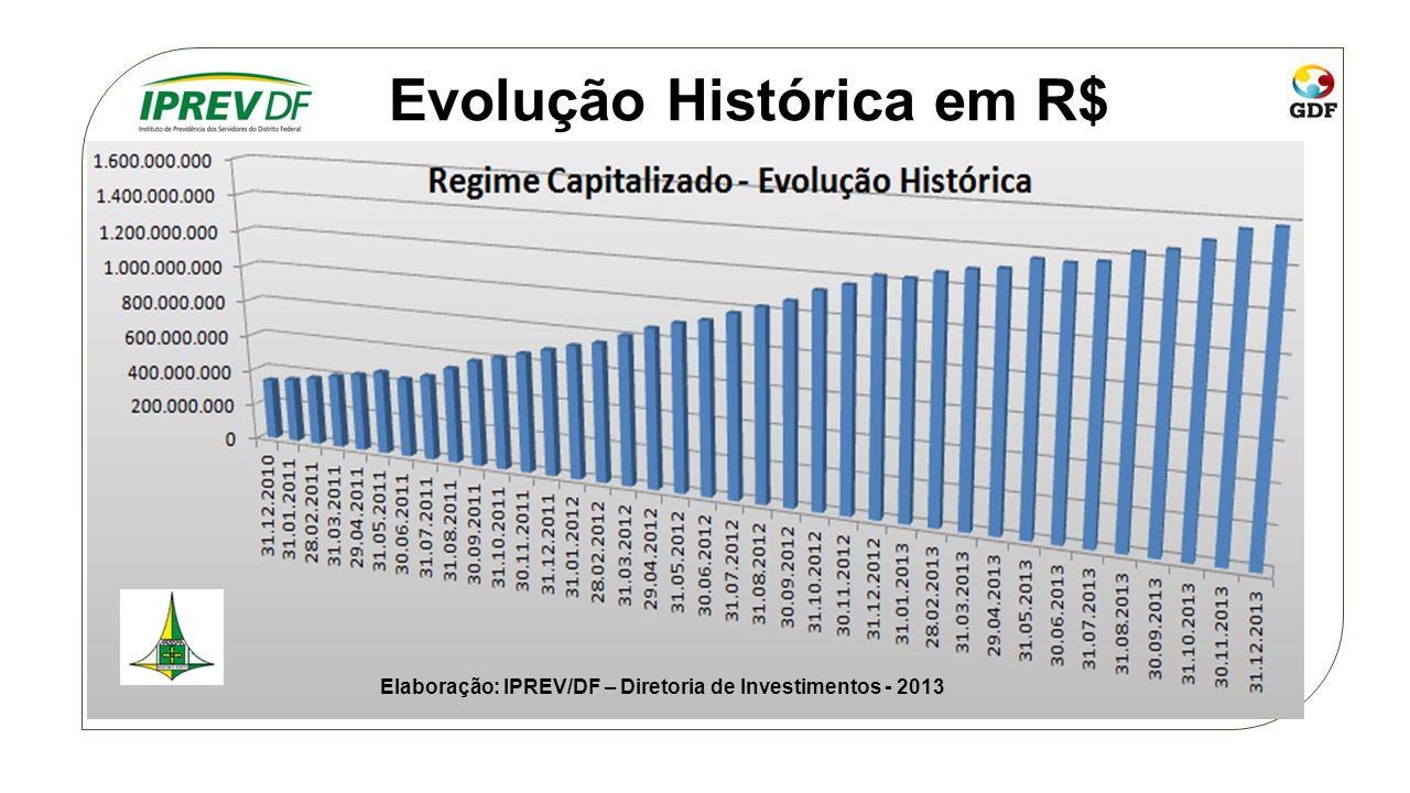 Evolução Histórica em R$ Elaboração: IPREV/DF – Diretoria de Investimentos - 2013