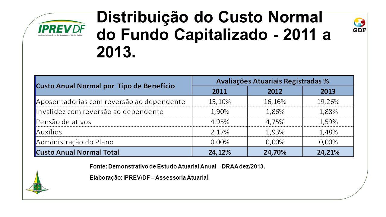 Distribuição do Custo Normal do Fundo Capitalizado - 2011 a 2013. Fonte: Demonstrativo de Estudo Atuarial Anual – DRAA dez/2013. Elaboração: IPREV/DF