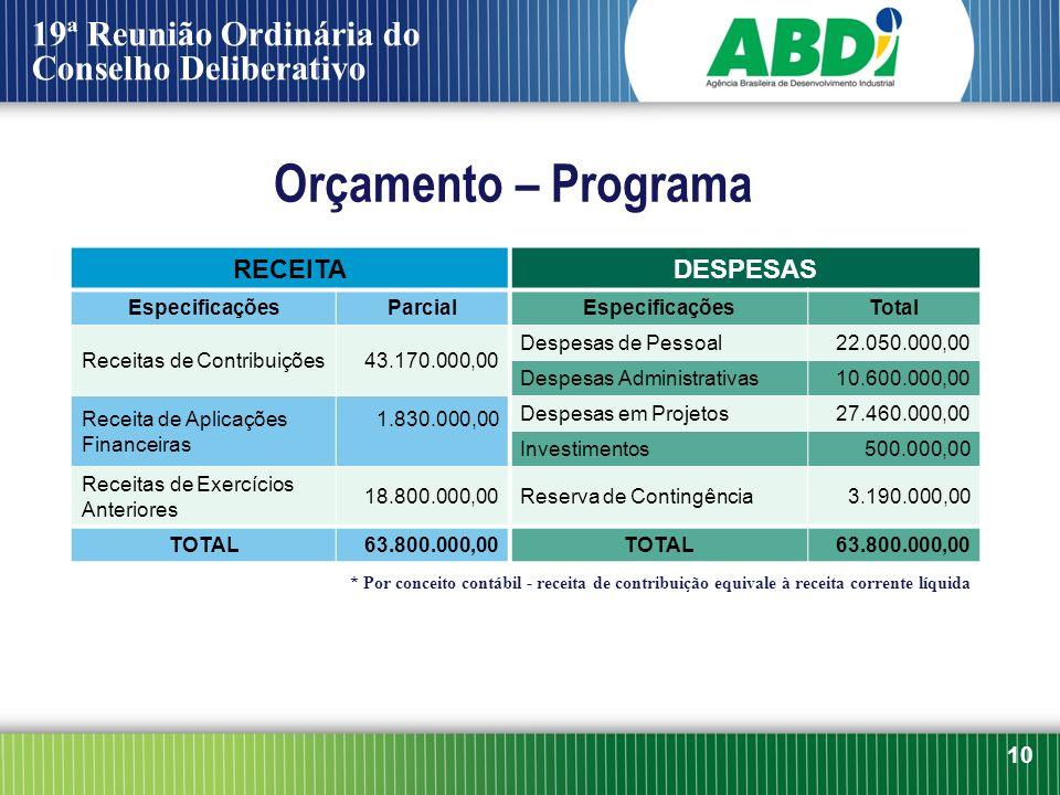 Orçamento – Programa RECEITADESPESAS EspecificaçõesParcialEspecificaçõesTotal Receitas de Contribuições43.170.000,00 Despesas de Pessoal22.050.000,00