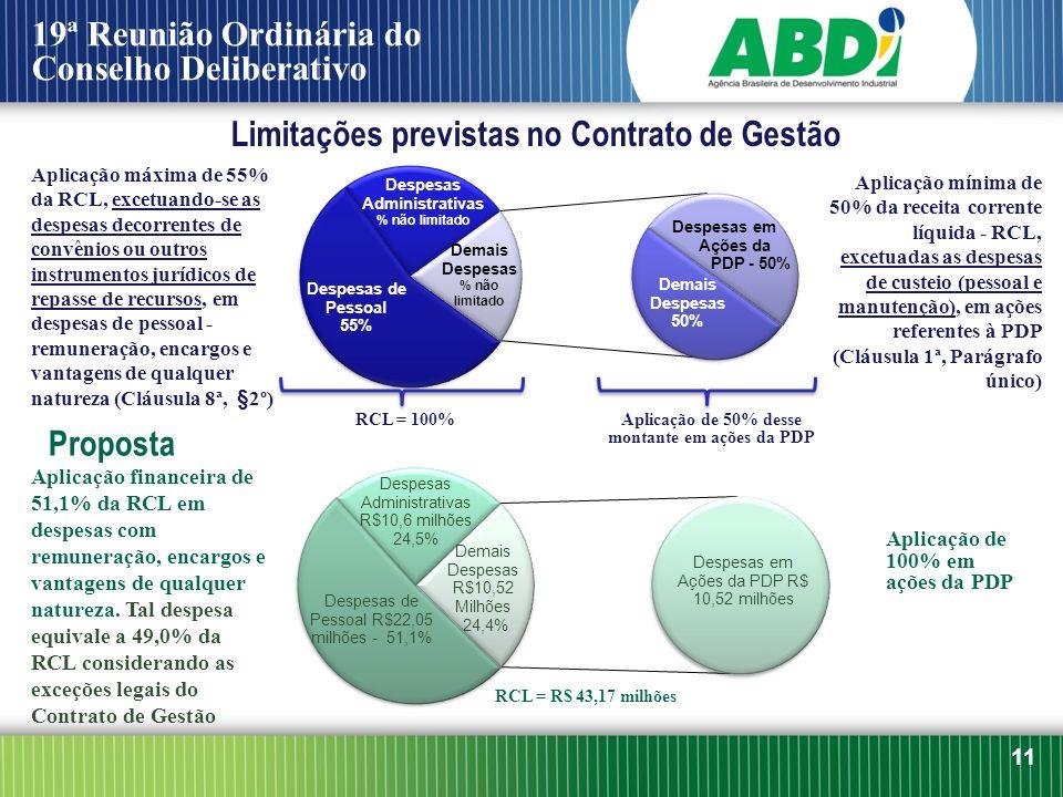 11 19ª Reunião Ordinária do Conselho Deliberativo Limitações previstas no Contrato de Gestão Aplicação mínima de 50% da receita corrente líquida - RCL