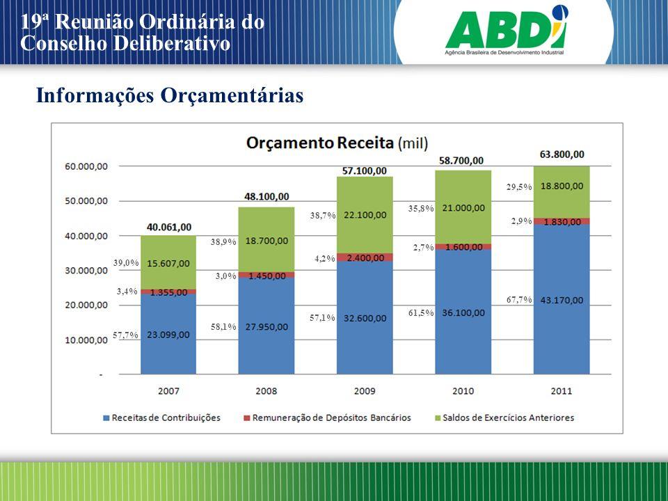 19ª Reunião Ordinária do Conselho Deliberativo Informações Orçamentárias 57,7% 3,4% 39,0% 58,1% 38,9% 3,0% 57,1% 38,7% 4,2% 61,5% 35,8% 2,7% 67,7% 29,