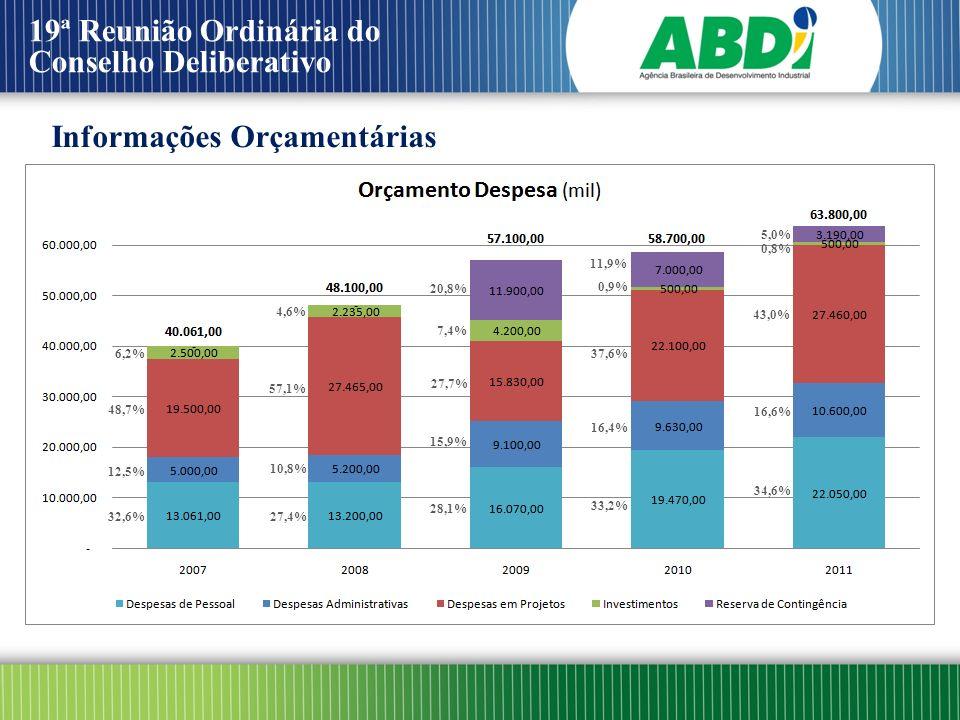 19ª Reunião Ordinária do Conselho Deliberativo Informações Orçamentárias 48,7% 6,2% 32,6% 12,5% 57,1% 4,6% 27,4% 10,8% 27,7% 20,8% 28,1% 15,9% 7,4% 37