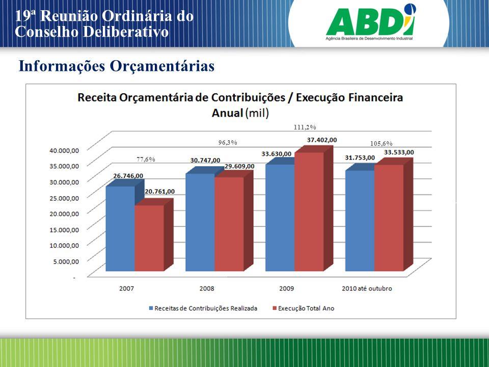 19ª Reunião Ordinária do Conselho Deliberativo Informações Orçamentárias 51.700,00 77,6% 96,3% 111,2% 105,6%