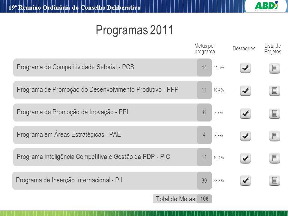 16 Programa de Promoção do Desenvolvimento Produtivo - PPP Programa de Promoção da Inovação - PPI Programa em Áreas Estratégicas - PAE Programa de Com