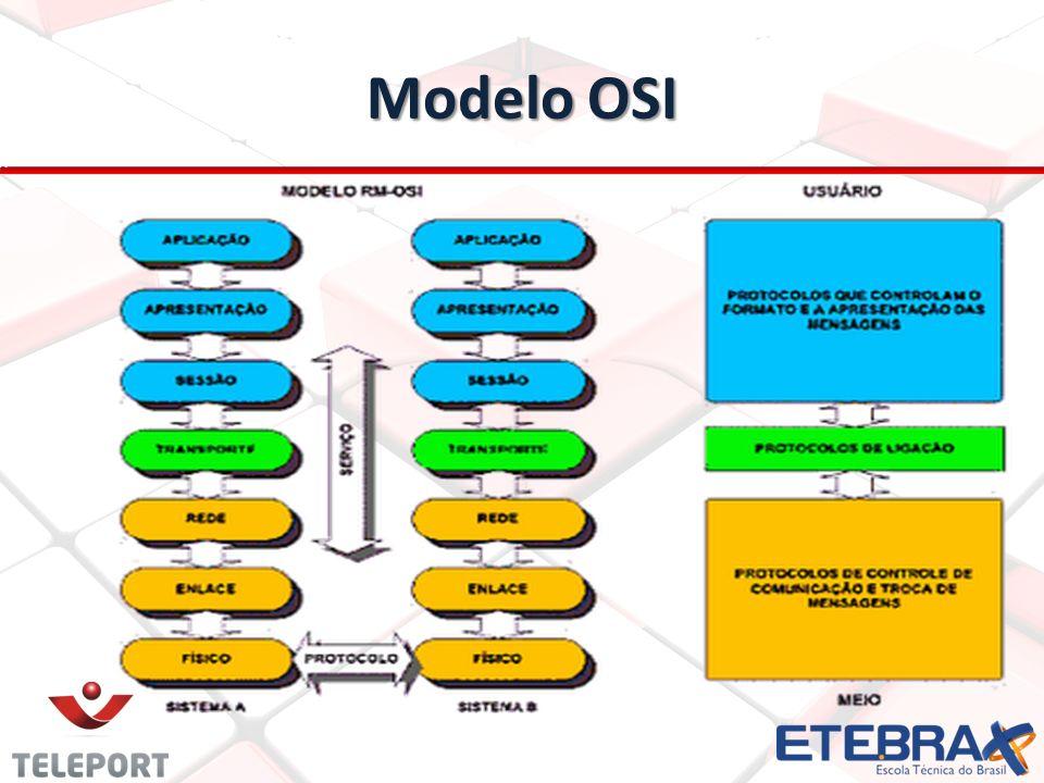 Modelo TCP/IP É um modelo de referência de quatro camadas(aplicação, transporte, rede e acesso) Todos os protocolos que pertencem ao conjunto de protocolos TCP/IP estão localizados nas três camadas superiores desse modelo.