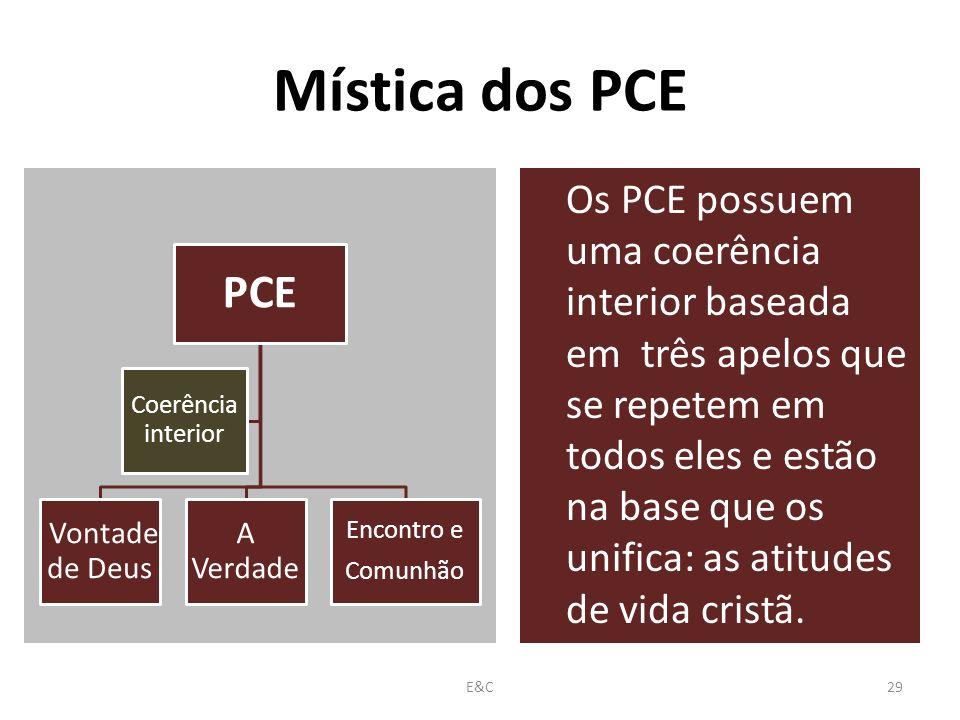 Mística dos PCE Os PCE possuem uma coerência interior baseada em três apelos que se repetem em todos eles e estão na base que os unifica: as atitudes de vida cristã.