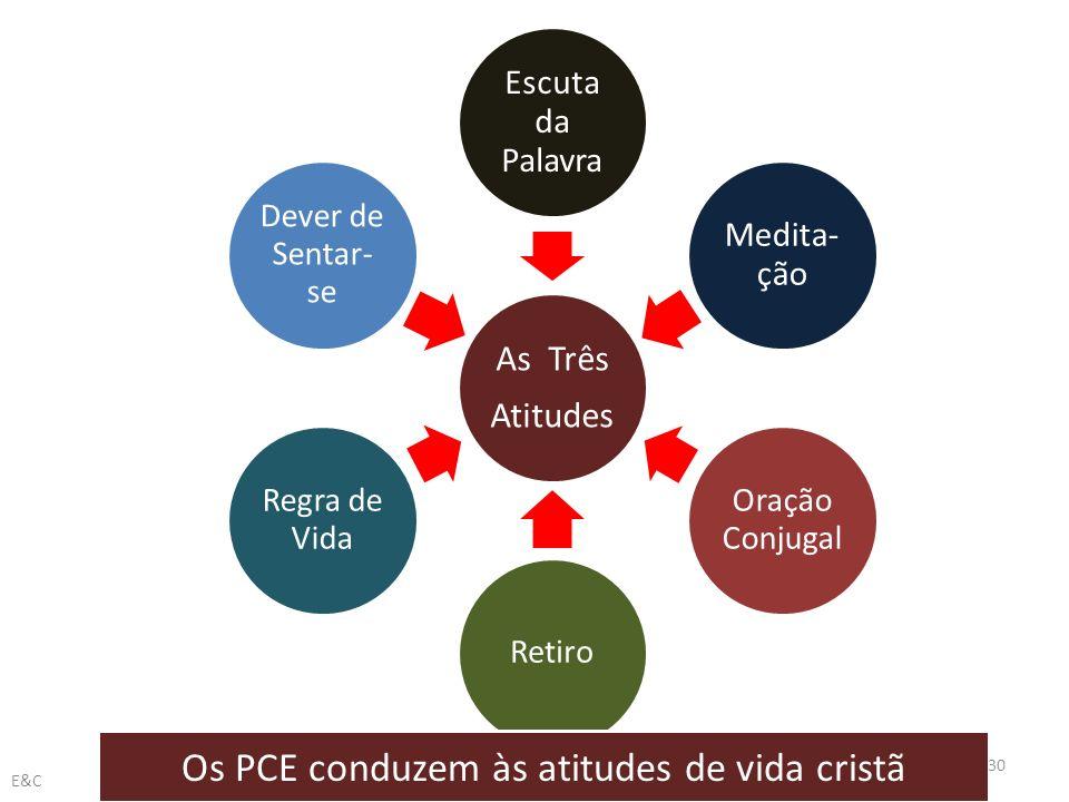 As Três Atitudes Escuta da Palavra Medita- ção Oração Conjugal Retiro Regra de Vida Dever de Sentar- se Os PCE conduzem às atitudes de vida cristã 30 E&C