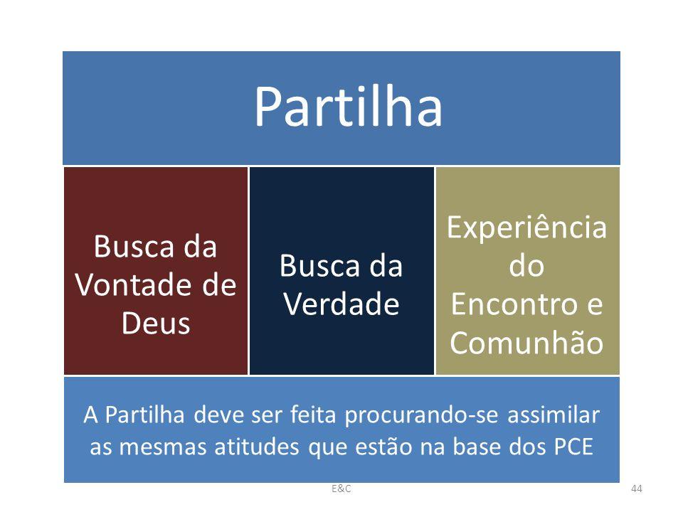 Partilha Busca da Vontade de Deus Busca da Verdade Experiência do Encontro e Comunhão A Partilha deve ser feita procurando-se assimilar as mesmas atitudes que estão na base dos PCE 44E&C
