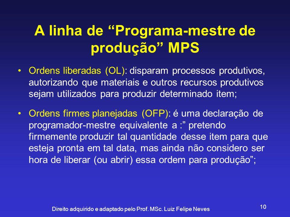Direito adquirido e adaptado pelo Prof. MSc. Luiz Felipe Neves 10 A linha de Programa-mestre de produção MPS Ordens liberadas (OL): disparam processos