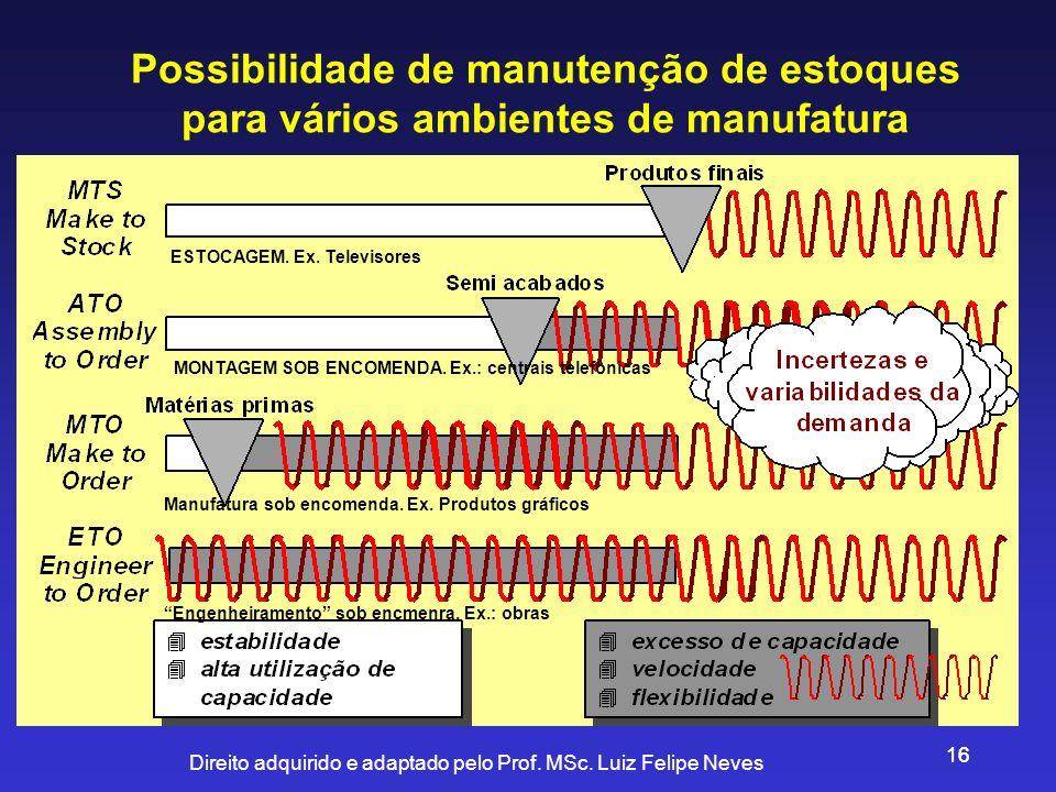 Direito adquirido e adaptado pelo Prof. MSc. Luiz Felipe Neves 16 Possibilidade de manutenção de estoques para vários ambientes de manufatura ESTOCAGE