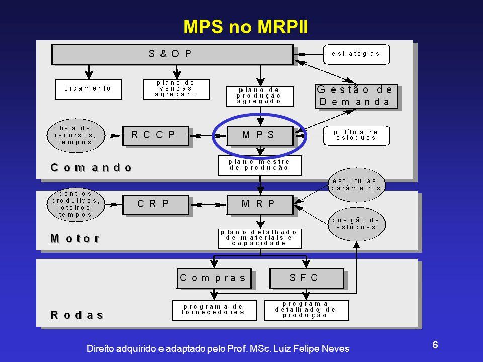 Direito adquirido e adaptado pelo Prof. MSc. Luiz Felipe Neves 66 MPS no MRPII