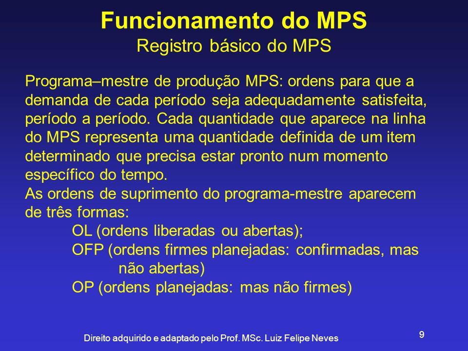 Direito adquirido e adaptado pelo Prof. MSc. Luiz Felipe Neves 9 Funcionamento do MPS Registro básico do MPS Programa–mestre de produção MPS: ordens p