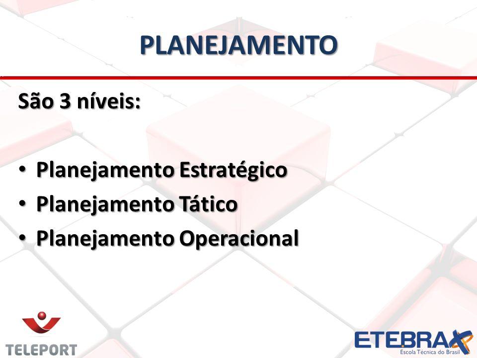 PLANEJAMENTO São 3 níveis: Planejamento Estratégico Planejamento Estratégico Planejamento Tático Planejamento Tático Planejamento Operacional Planejam