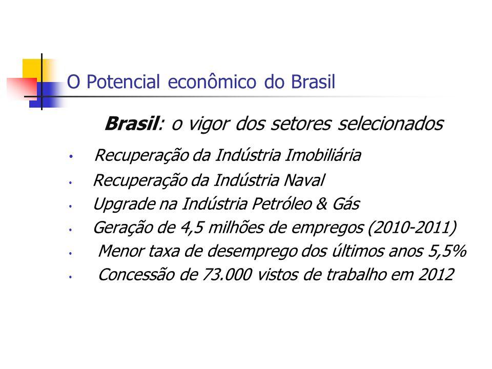 O Potencial econômico do Brasil Brasil: o vigor dos setores selecionados Recuperação da Indústria Imobiliária Recuperação da Indústria Naval Upgrade n
