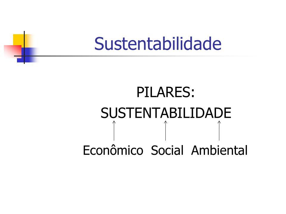 Sustentabilidade PILARES: SUSTENTABILIDADE Econômico Social Ambiental