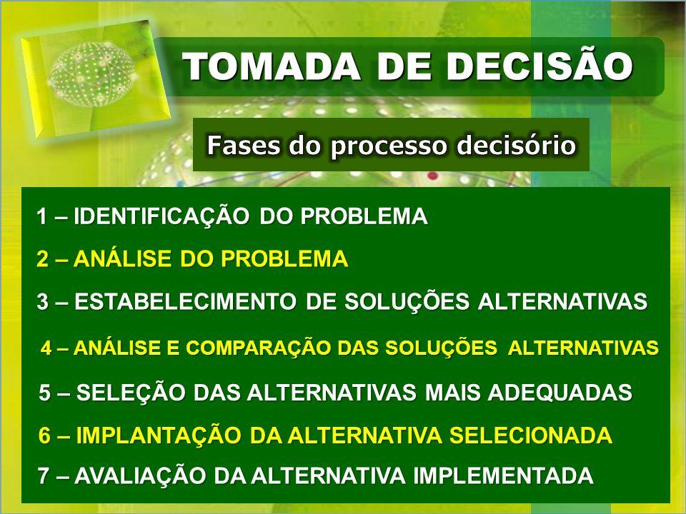 TOMADA DE DECISÃO 1 – IDENTIFICAÇÃO DO PROBLEMA 1 – IDENTIFICAÇÃO DO PROBLEMA 2 – ANÁLISE DO PROBLEMA 3 – ESTABELECIMENTO DE SOLUÇÕES ALTERNATIVAS 4 –