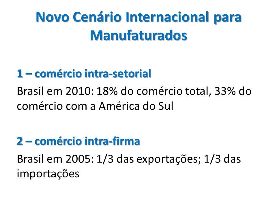 Novo Cenário Internacional para Manufaturados (cont.) 3 – crescente participação de produção em ´cadeias globais de valor` 3 – crescente participação de produção em ´cadeias globais de valor` => maior espaço para a participação de economias com baixo custo de mão-de-obra mais concorrência com produtos brasileiros Há 2 modelos