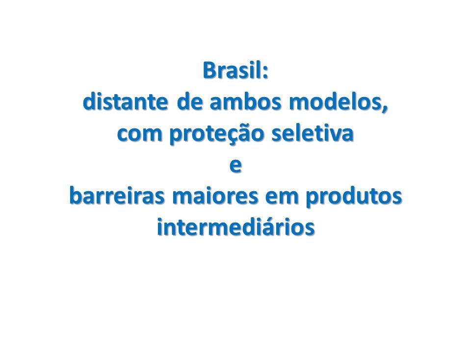 Estrutura tarifária recente Média simples: 2000 = 14.2% 2012 = 11.6% MasDesvio-Padrão: 2000 = 7.0 2012 = 8.4