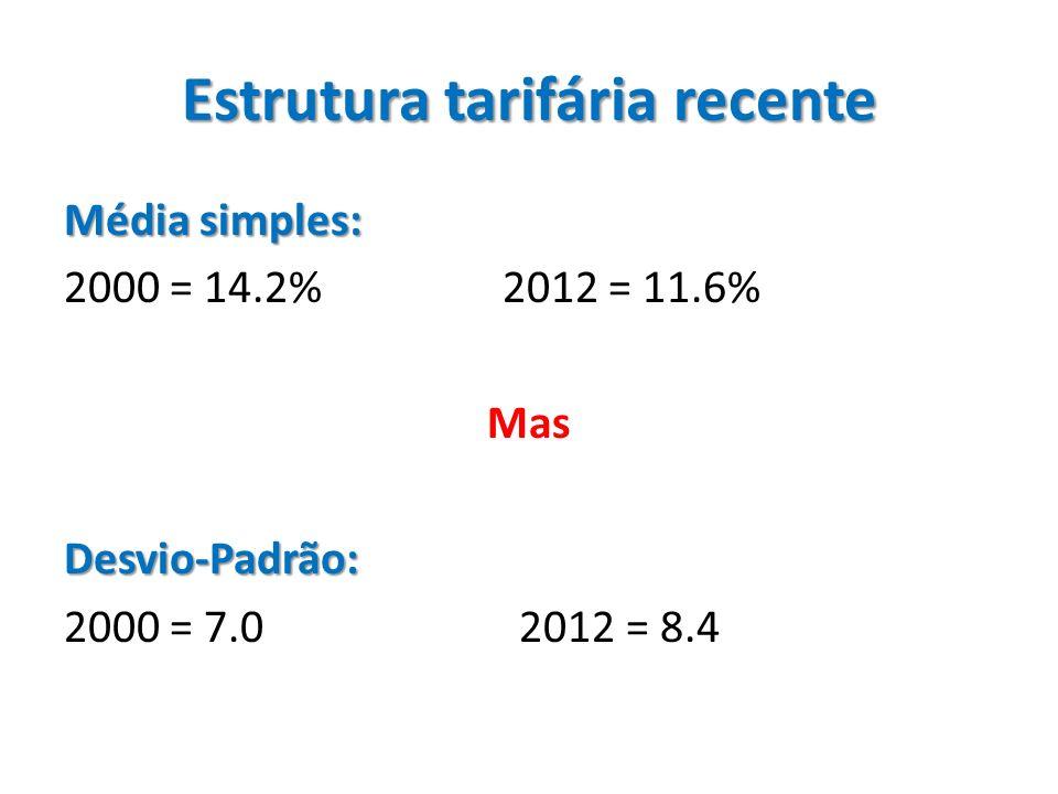 Intervalos tarifários: maior seletividade na proteção 2000: 0 – 25% => 97.1%> 25% => 2.9%2012: 0 – 25% =>91.6%> 25% => 8.4%