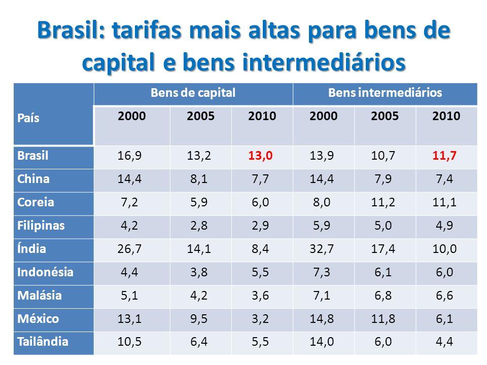 Concorrência em manufaturas 3 polos exportadores: Leste Asiático NAFTA União Europeia Em todos: custo de transporte baixo para os principais mercados + preferências comerciais diferenciadas