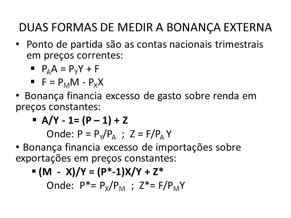 DUAS FORMAS DE MEDIR A BONANÇA EXTERNA Ponto de partida são as contas nacionais trimestrais em preços correntes: P A A = P Y Y + F F = P M M - P X X Bonança financia excesso de gasto sobre renda em preços constantes: A/Y - 1= (P – 1) + Z Onde: P = P Y /P A ; Z = F/P A Y Bonança financia excesso de importações sobre exportações em preços constantes: (M - X)/Y = (P*-1)X/Y + Z* Onde: P*= P X /P M ; Z*= F/P M Y