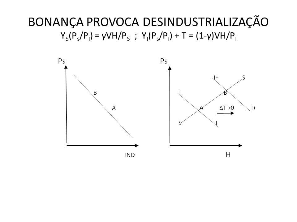 BONANÇA PROVOCA DESINDUSTRIALIZAÇÃO Y S (P s /P I ) = γVH/P S ; Y I (P s /P I ) + T = (1-γ)VH/P I