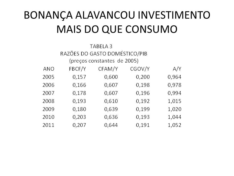 BONANÇA ALAVANCOU INVESTIMENTO MAIS DO QUE CONSUMO