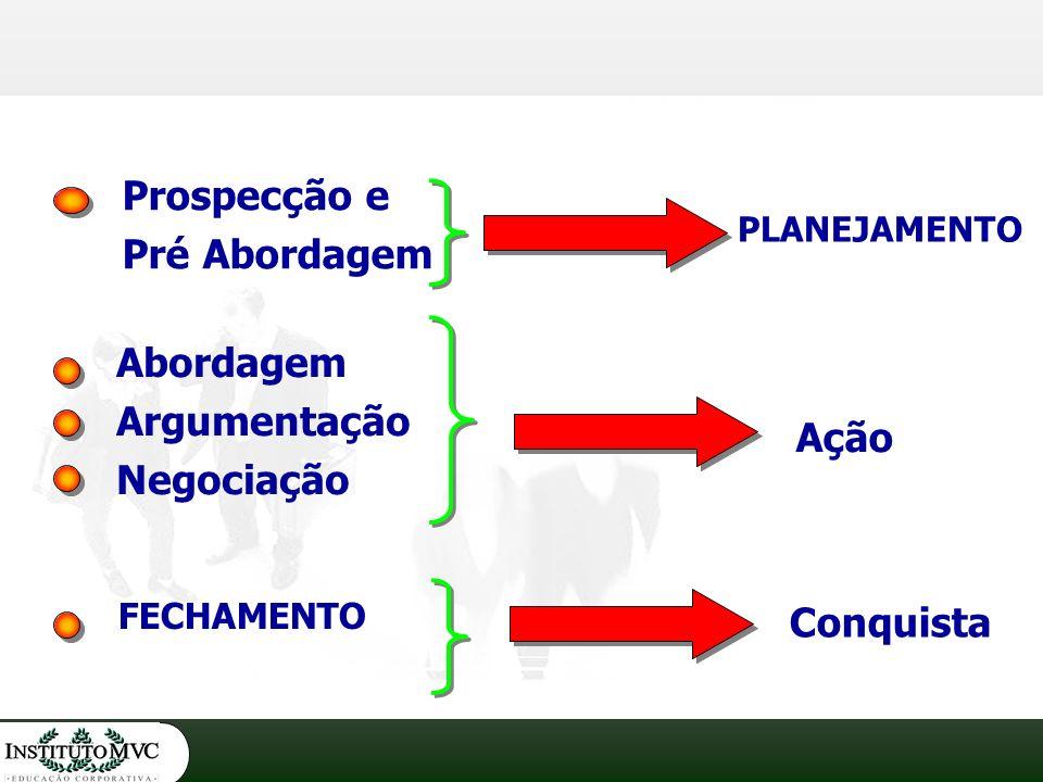 Prospecção e Pré Abordagem Abordagem Argumentação Negociação PLANEJAMENTO Ação Conquista FECHAMENTO