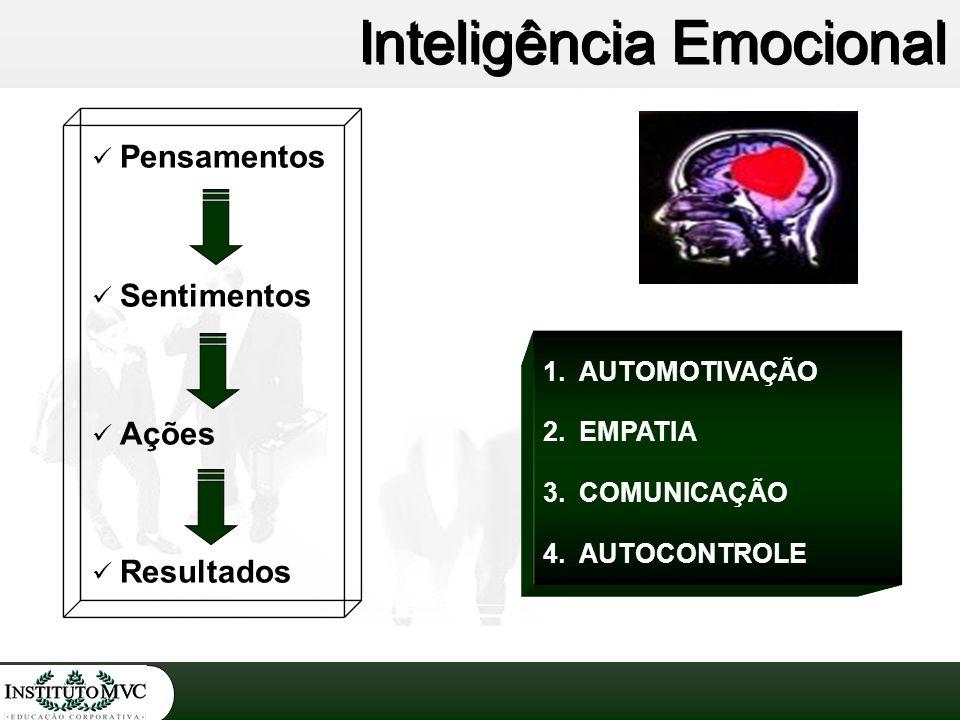 Pensamentos Sentimentos Ações Resultados Inteligência Emocional 1.AUTOMOTIVAÇÃO 2.EMPATIA 3.COMUNICAÇÃO 4.AUTOCONTROLE