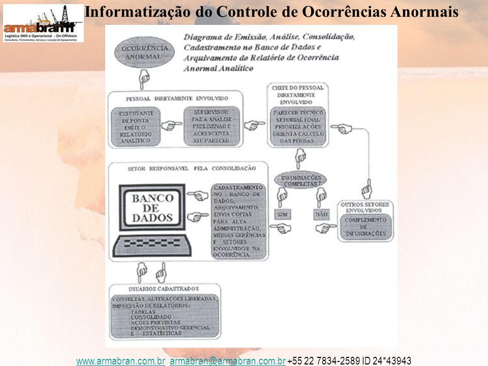 www.armabran.com.brwww.armabran.com.br armabran@armabran.com.br +55 22 7834-2589 ID 24*43943armabran@armabran.com.br Informatização do Controle de Ocorrências Anormais
