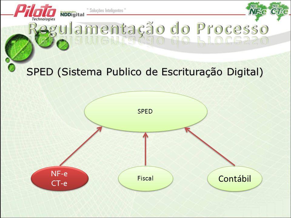 SPED (Sistema Publico de Escrituração Digital) SPED Fiscal Contábil NF-e CT-e NF-e CT-e
