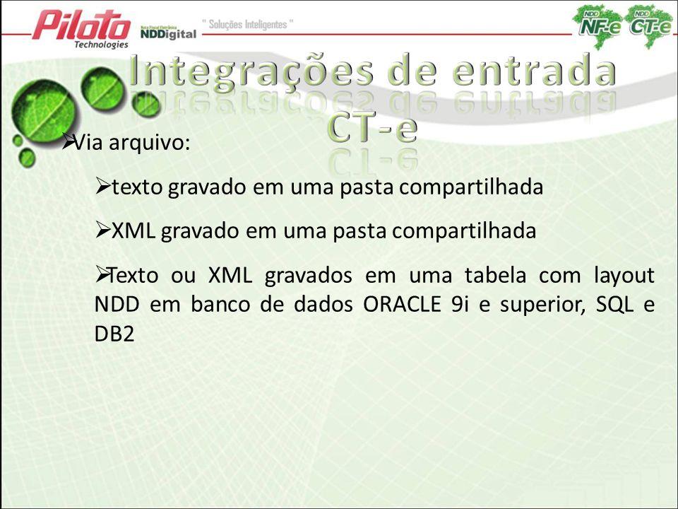 Via arquivo: texto gravado em uma pasta compartilhada XML gravado em uma pasta compartilhada Texto ou XML gravados em uma tabela com layout NDD em ban