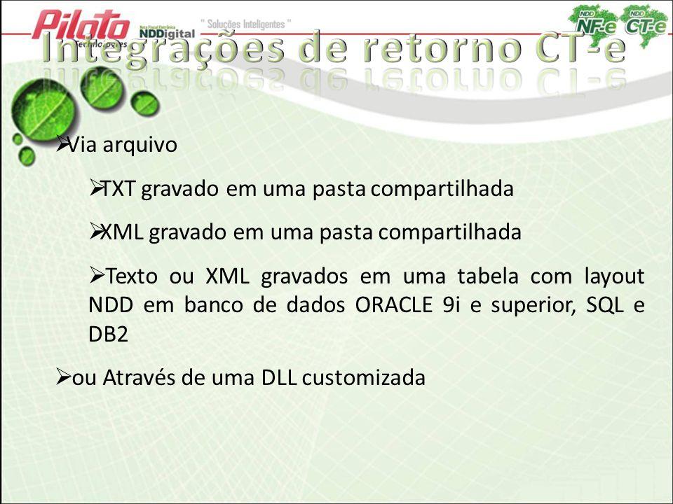 Via arquivo TXT gravado em uma pasta compartilhada XML gravado em uma pasta compartilhada Texto ou XML gravados em uma tabela com layout NDD em banco