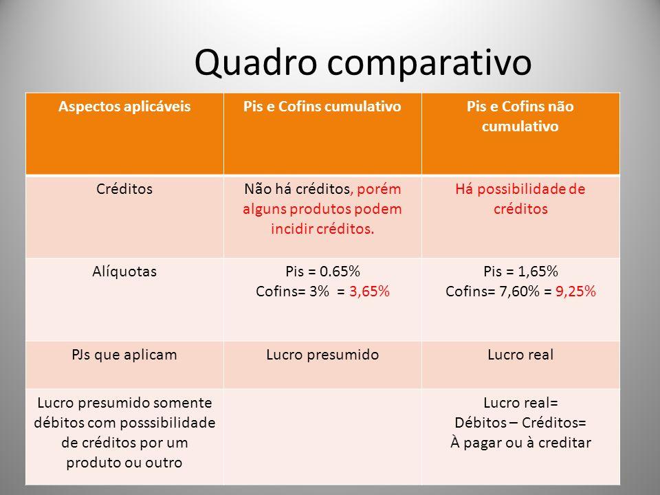 Quadro comparativo Aspectos aplicáveisPis e Cofins cumulativoPis e Cofins não cumulativo CréditosNão há créditos, porém alguns produtos podem incidir