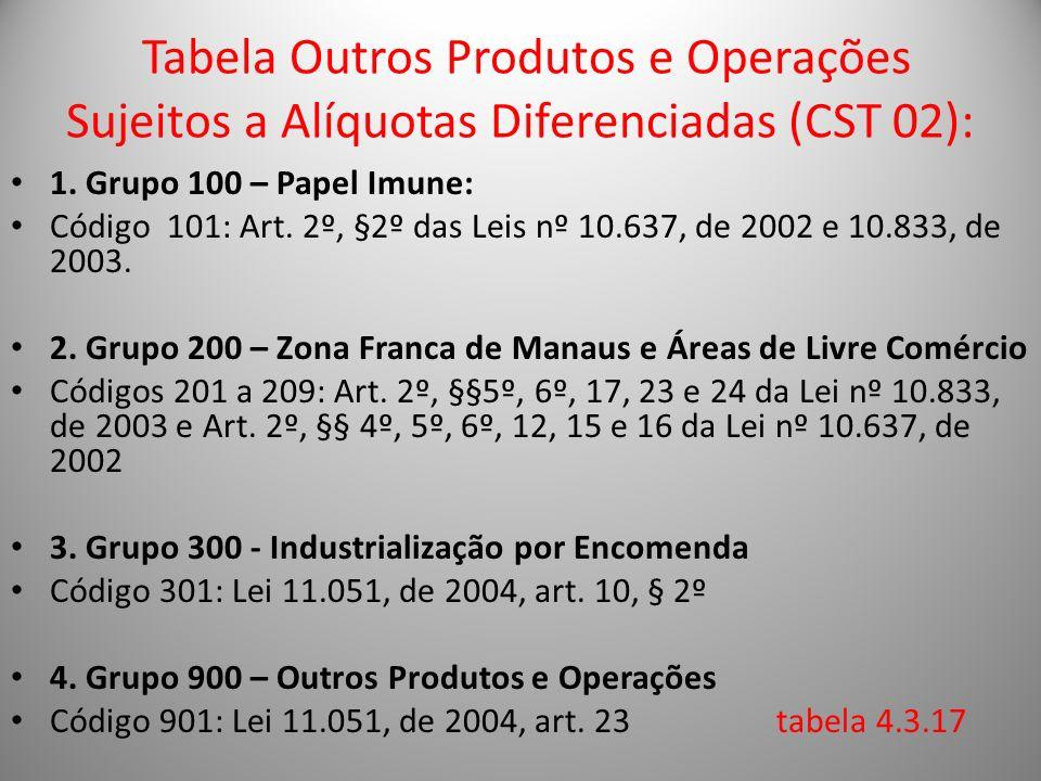 Tabela Outros Produtos e Operações Sujeitos a Alíquotas Diferenciadas (CST 02): 1. Grupo 100 – Papel Imune: Código 101: Art. 2º, §2º das Leis nº 10.63