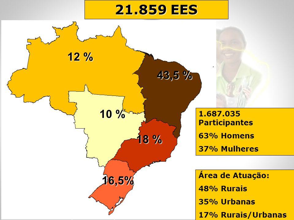 12 % 43,5 % 10 % 18 % 16,5% 21.859 EES 1.687.035 Participantes 63% Homens 37% Mulheres Área de Atuação: 48% Rurais 35% Urbanas 17% Rurais/Urbanas