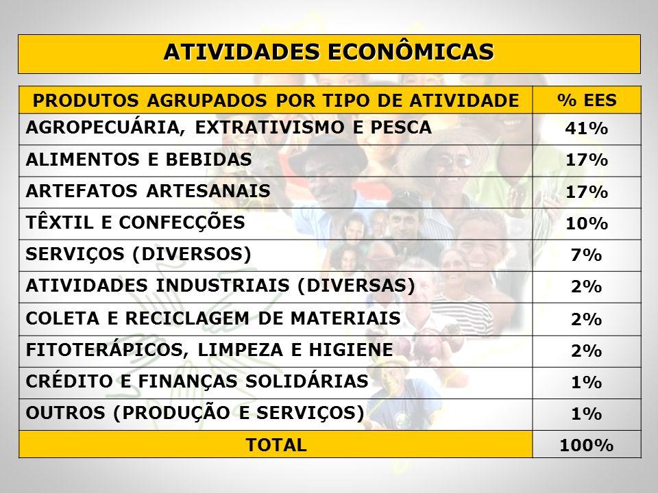 ATIVIDADES ECONÔMICAS PRODUTOS AGRUPADOS POR TIPO DE ATIVIDADE % EES AGROPECUÁRIA, EXTRATIVISMO E PESCA 41% ALIMENTOS E BEBIDAS 17% ARTEFATOS ARTESANA