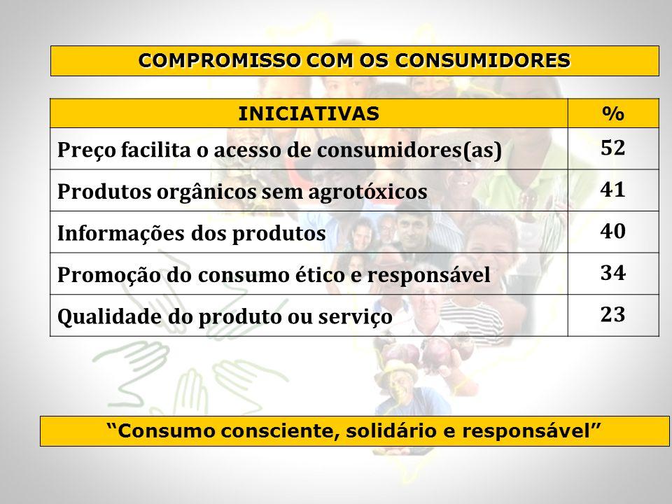 INICIATIVAS% Preço facilita o acesso de consumidores(as) 52 Produtos orgânicos sem agrotóxicos 41 Informações dos produtos 40 Promoção do consumo étic