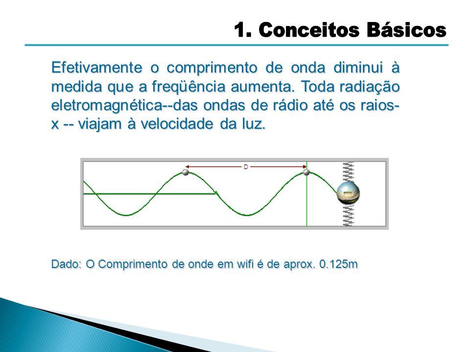 Efetivamente o comprimento de onda diminui à medida que a freqüência aumenta. Toda radiação eletromagnética--das ondas de rádio até os raios- x -- via