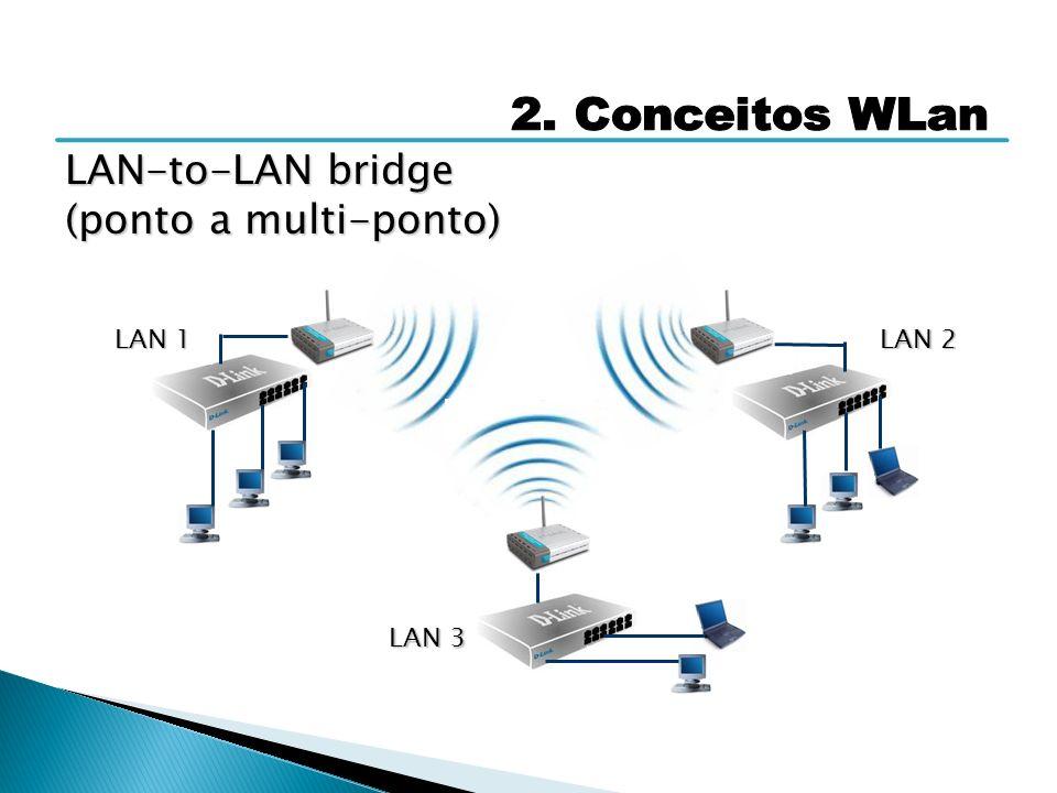 LAN-to-LAN bridge (ponto a multi-ponto) LAN 1 LAN 2 LAN 3