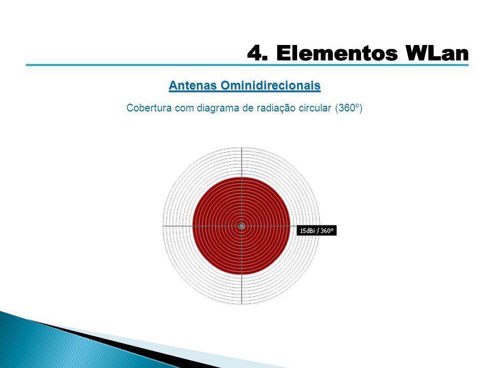 Antenas Ominidirecionais Cobertura com diagrama de radiação circular (360º)