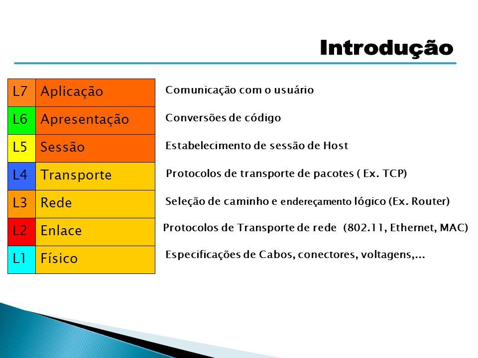 Especificações de Cabos, conectores, voltagens,... Protocolos de Transporte de rede (802.11, Ethernet, MAC) Seleção de caminho e endereçamento lógico